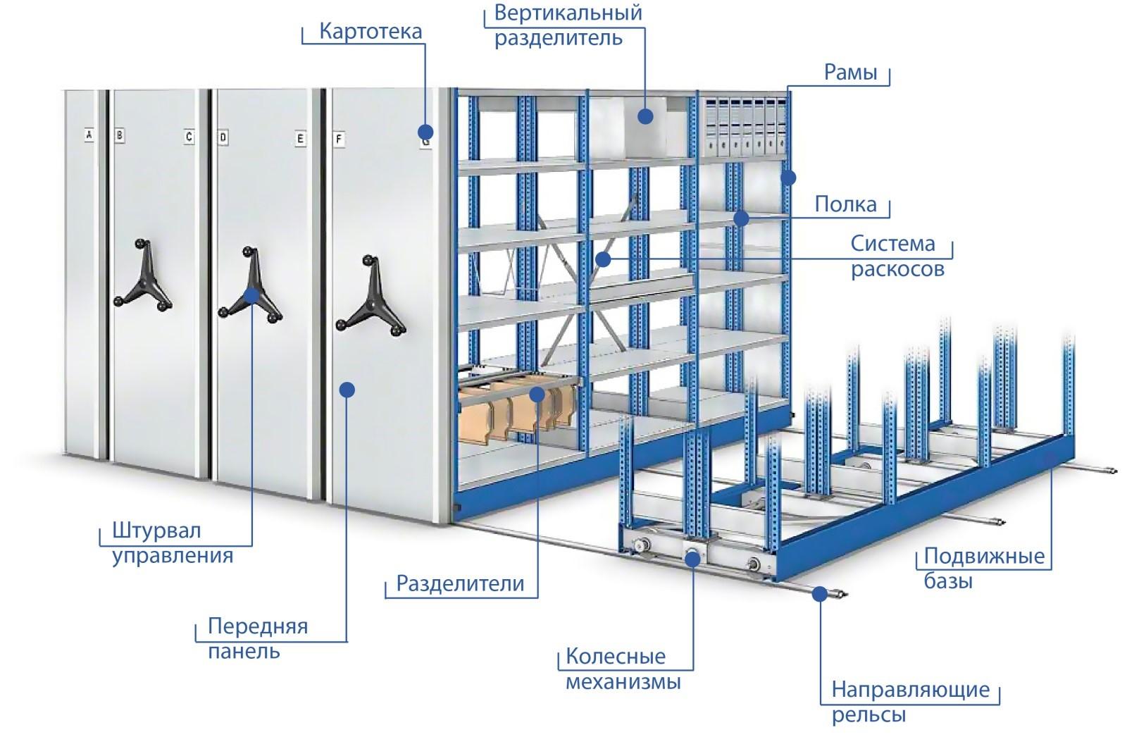 Конструкция архивных стеллажей на мобильном основании